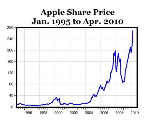 apple stock price line graph apple stock