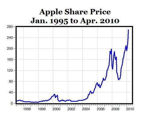 apple stock carpe diem what if i had bought apple stock instead