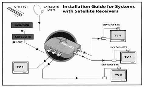 how to install a magic eye tv aerials uk digital tv