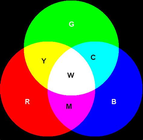3 primary colors of light what are the primary colors of light and what is color