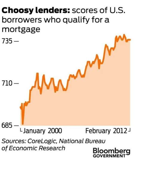 average credit score to buy a house average credit score for home buying at record 737 sfgate
