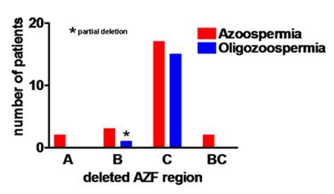 figure6 - Endotext Y Chromosome Microdeletion