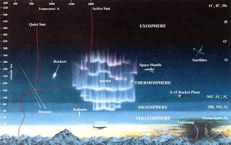 Pressure In Outer Space Earth S Atmosphere