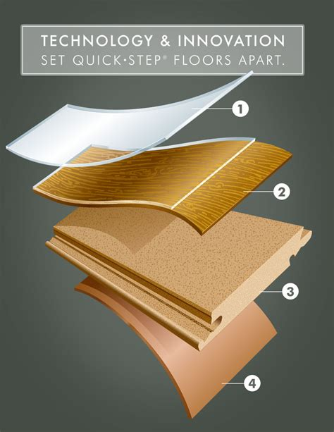 laminate flooring technology innovations quick step com