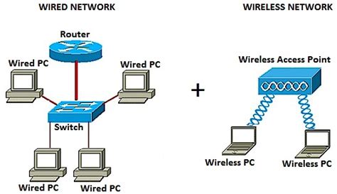 Wired And Wireless Network Diagram Periodic Amp Diagrams