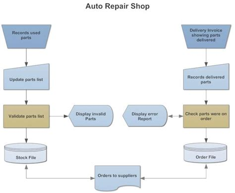 flowchart shop exle image din 66001 auto repair shop flowchart