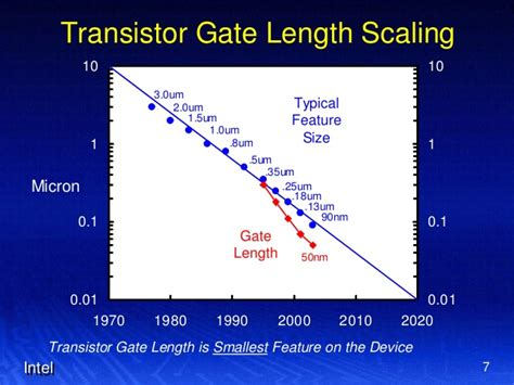 transistor gate width terahertz trigate transistor