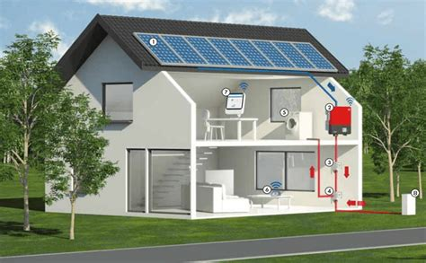 will solar panels work on my house how does solar power work