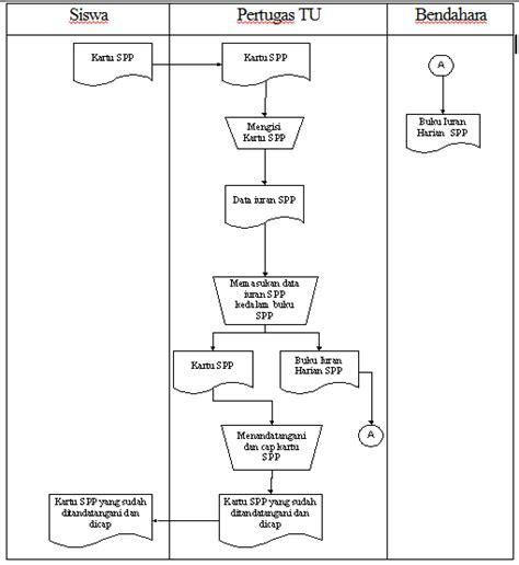 cara membuat flowmap sistem informasi berbagi ilmu it na diagram alir dokumen flow map