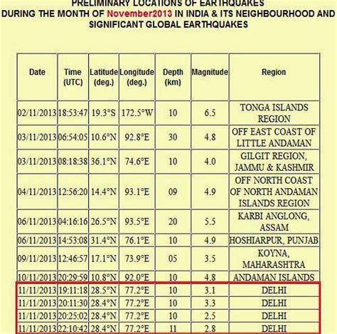 earthquake list four earthquakes in delhi in 3 hours recent natural