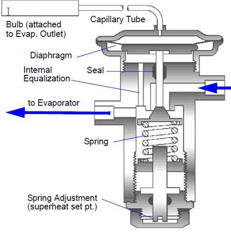 txv diagram txv diagram 28 images thermostat wiring diagram air