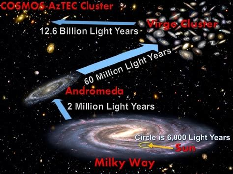 How Many Earth Years Is A Light Year by Are The Images From Distant Galaxies That Are Light Years