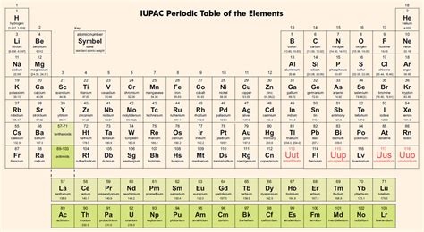 tavola periodica degli elementi da stare pdf periodic table s 7th period is finally complete iupac