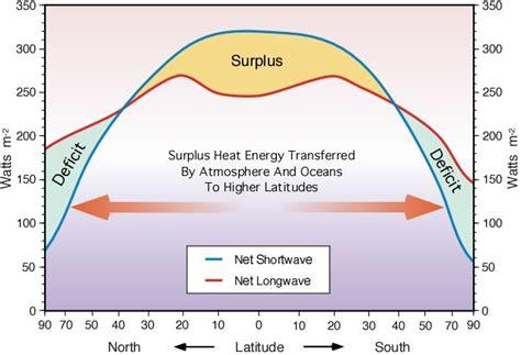 energy transfer pattern 7 j global heat balance introduction to heat fluxes