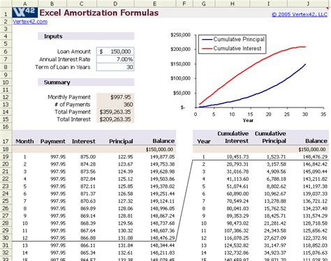 amortization formula excel template loan schedule spreadsheet