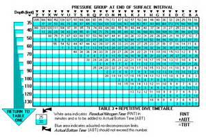 padi recreational dive tables
