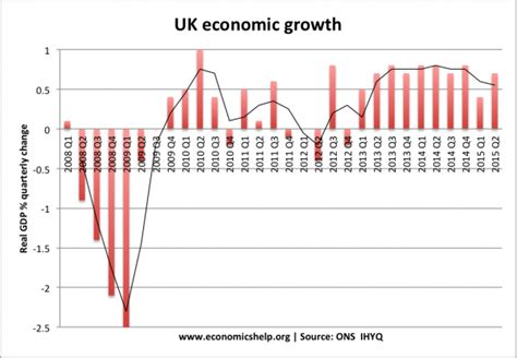 section 30 unemployment economic growth uk economics help