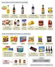 south beach diet food list for phase 2 share the knownledge