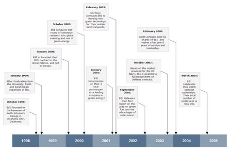 software development timeline template timeline software timeline maker and free program