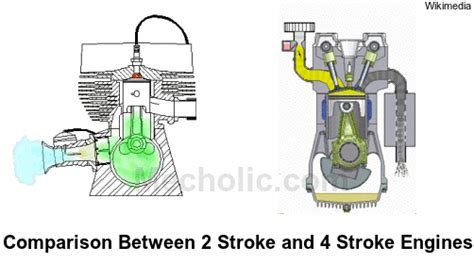 animated 4 stroke engine cycle difference between two stroke and four stroke engine