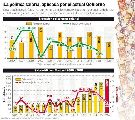 incremento a la masa salarial 2016 bolivia el salario m 237 nimo subir 225 a bs 1 805 y el haber b 225 sico