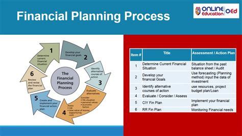 Financial Planning Analysis Mba by Financial Planning And Analysis