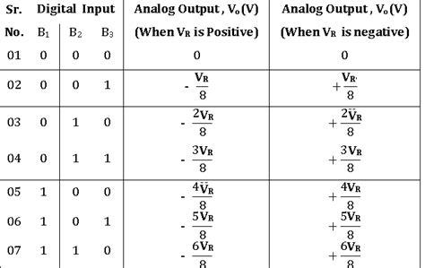 calculate resistor ladder r 2r resistor ladder calculator 28 images activity 14 r 2r resistor ladder digital to analog