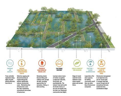 landscape diagram habitat instrastructure agriculture community diagram