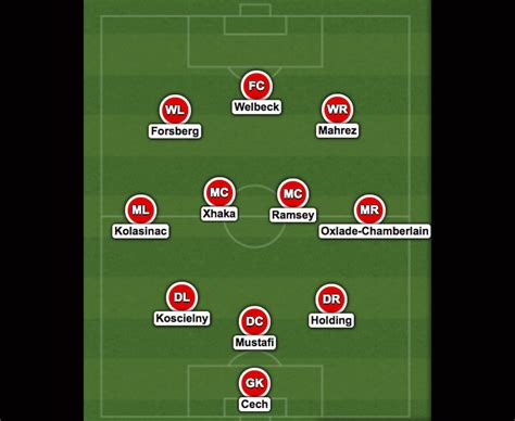 arsenal line up 2017 expected arsenal xi for 2017 18 how will arsene wenger