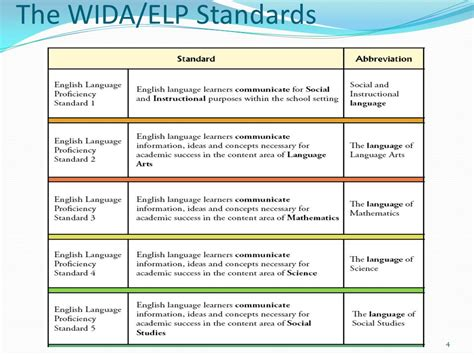 wida lesson plan template image collections templates