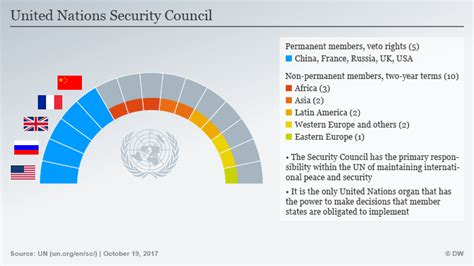 india a permanent unsc member to be or will the un security council be reformed asia an