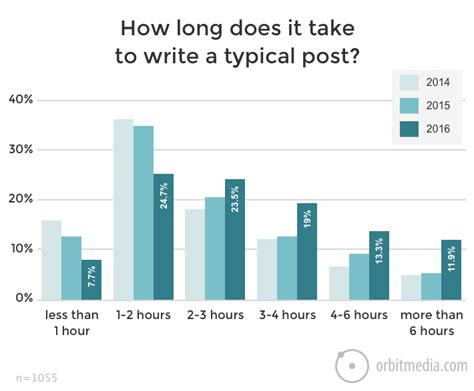 Blerg Wrote A Post About The Relative Benefits Of by How To Find Guest Blogging Opportunities And Present An