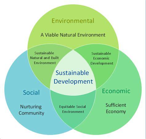 sustainability venn diagram 4 part venn diagram 4 free engine image for user manual