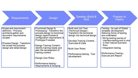 implementation methodology template implementation methodology template choice image