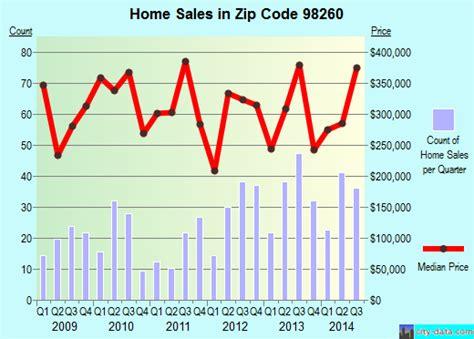 langley wa zip code 98260 real estate home value