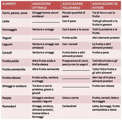 alimentazione basica e acida dieta dissociata cos 232 come funziona tabella e regole