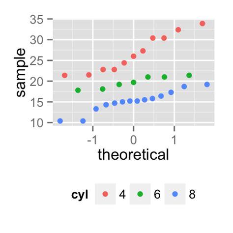 theme position in ggplot2 ggplot2 qq plot quantile quantile graph quick start