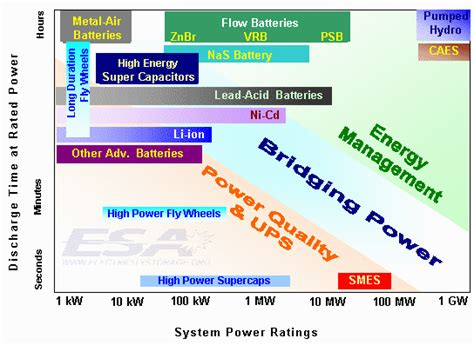 how much energy will be stored in the capacitor types of energy storage systems