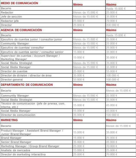 decreto salarios minimos costa rica 2016 decreto de salarios minimos en costa rica 2016