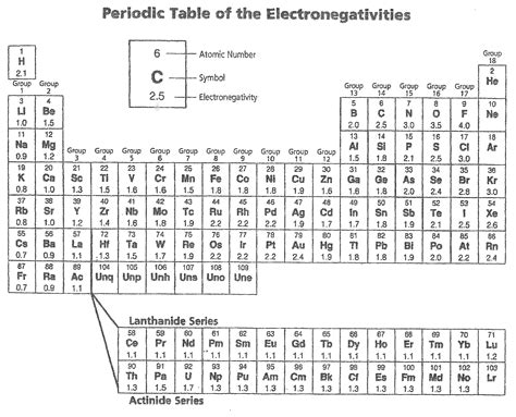 printable periodic table with electronegativity values electronegativity chart periodic table of