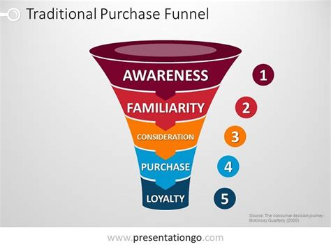 powerpoint purchase funnel presentationgo com