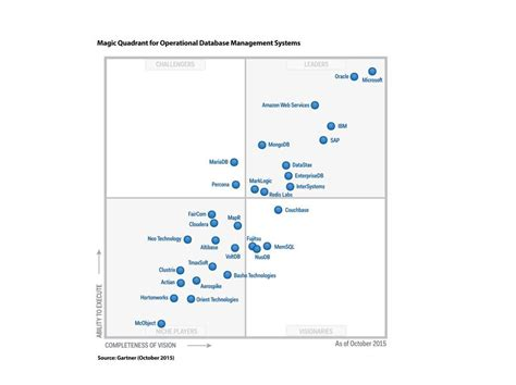 gartner rdbms market share 2015 jphare author at data to value page 5 of 9
