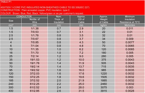 electrical wire ratings excellent electrical cable ratings chart pictures