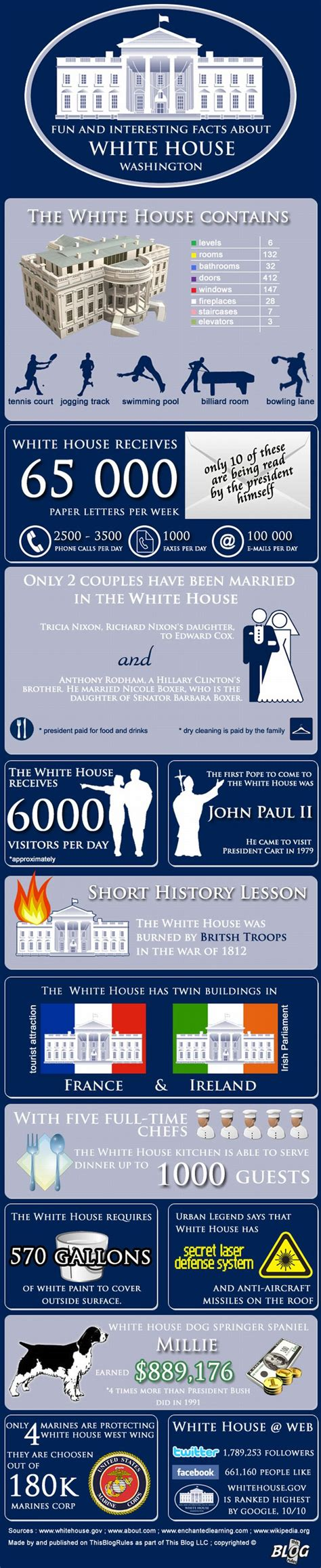 facts about the white house interesting facts about white house infographic the wondrous