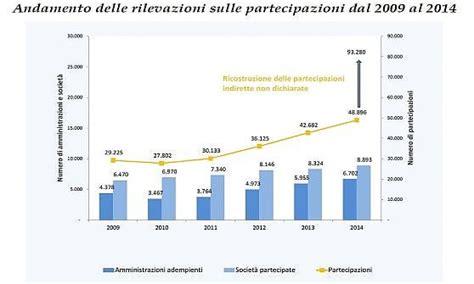 Corte Conti Banca Dati by Partecipate Intesa Tra Il Tesoro E La Corte Dei Conti Per