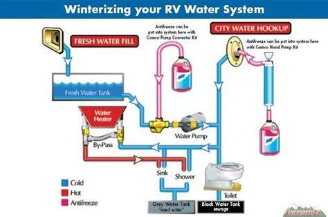 do you have to dewinterize a boat winterizing cer water supply rv cing modifications