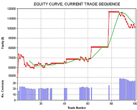 pattern day trader equity trading article library day trade stock trading