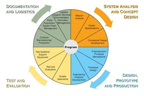 design engineer eligibility program management