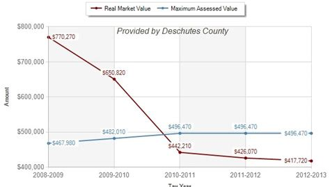 Deschutes County Property Tax Records Uh Oh This Year S Property Tax Bill Might Be Even Worse Than Expected Central