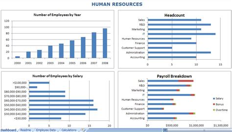 hr dashboard excel template hr dashboard